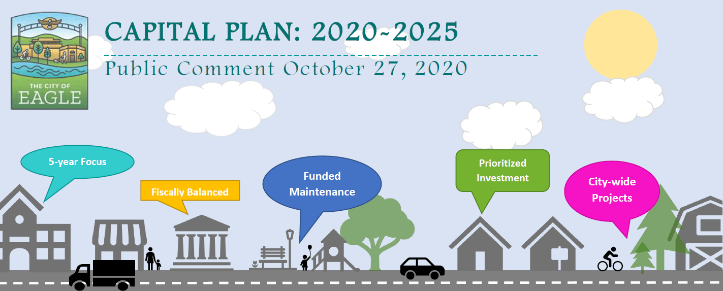 "An illustration of buildings, cars, and people. Text says, ""Capital Plan: 2020-2025"""