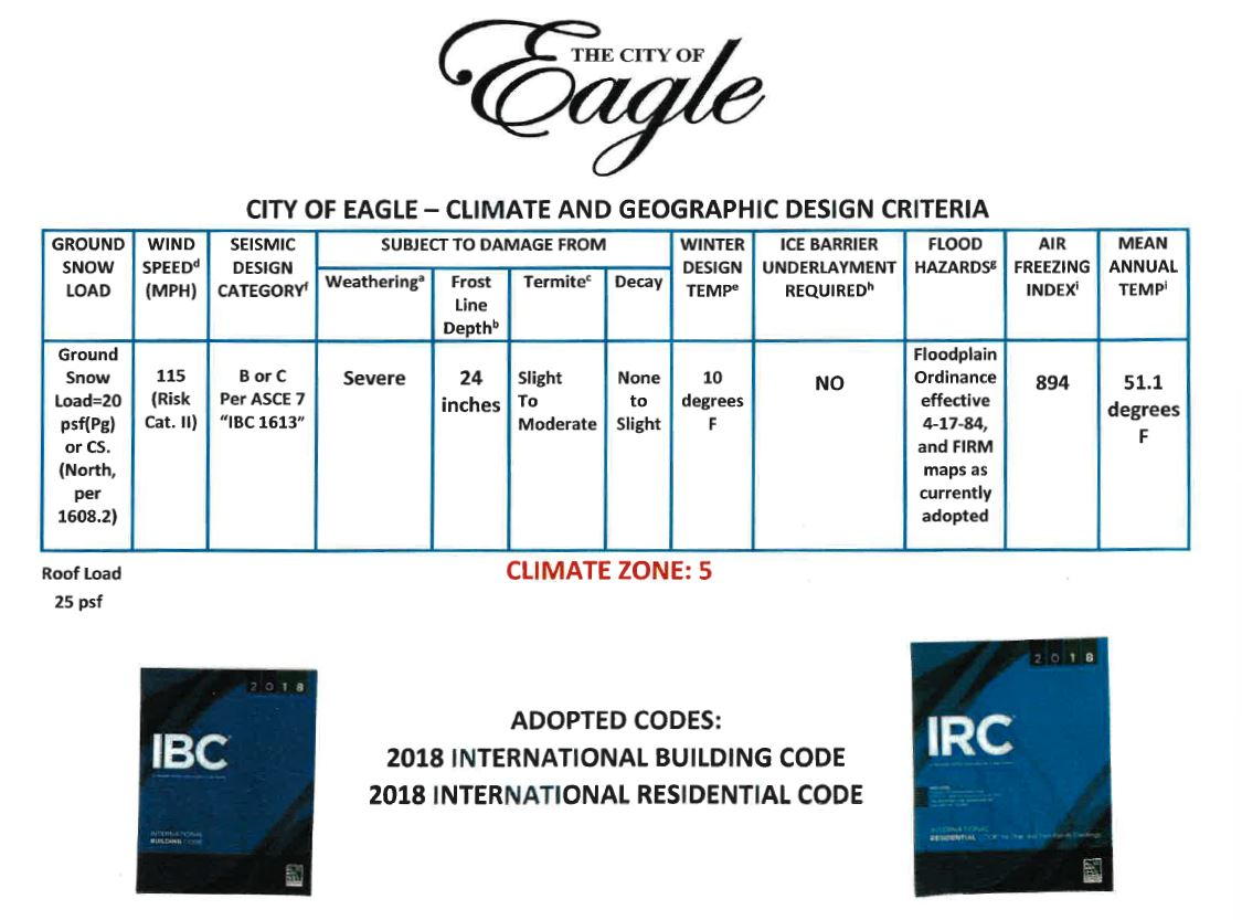 City of Eagle Design Criteria PNG